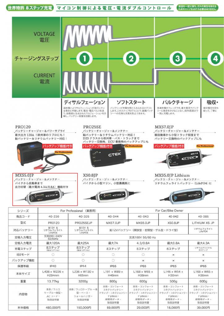 充電サイクル-1